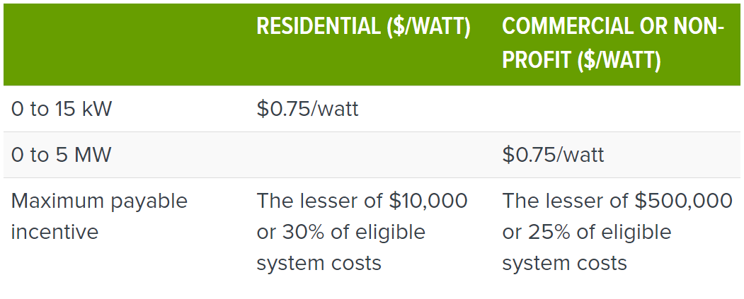 alberta-solar-incentives