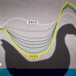 image of solar demand curve, known as duck curve