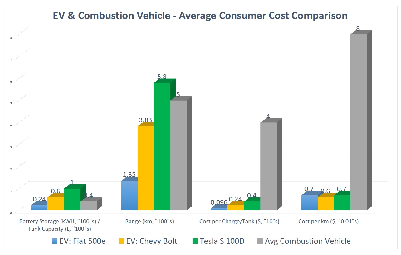 Does Alberta Have An Electric Vehicle Future Virtuoso Energy Chevrolet Battery Diagram Combustion Data Was Based On Average Tank Sizes And Fuel Efficiencies Fiat 500e Plug In Cars 2017 Bolt