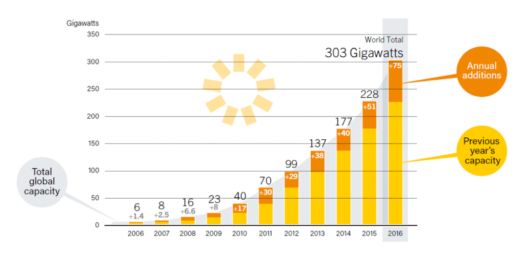 Alberta solar production graph